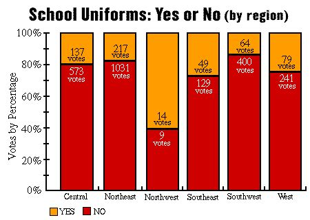 Should Students Wear School Uniforms? Essay Example